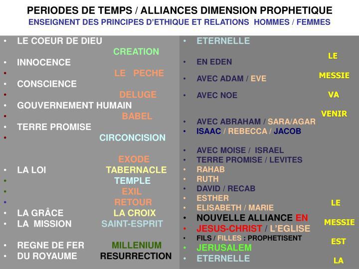 PERIODES DE TEMPS / ALLIANCES DIMENSION PROPHETIQUE