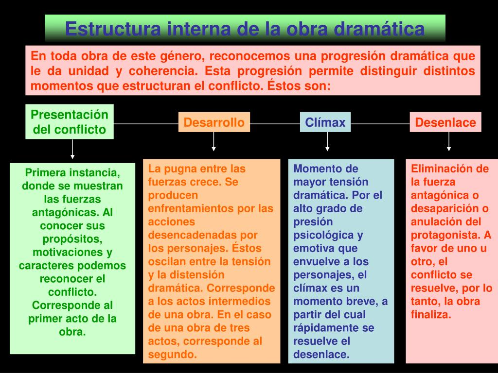 Ppt El Género Dramático José Donoso Powerpoint