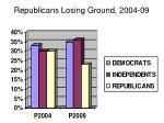 republicans losing ground 2004 09
