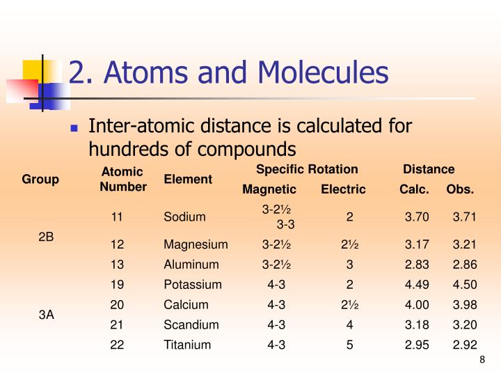2. Atoms and Molecules