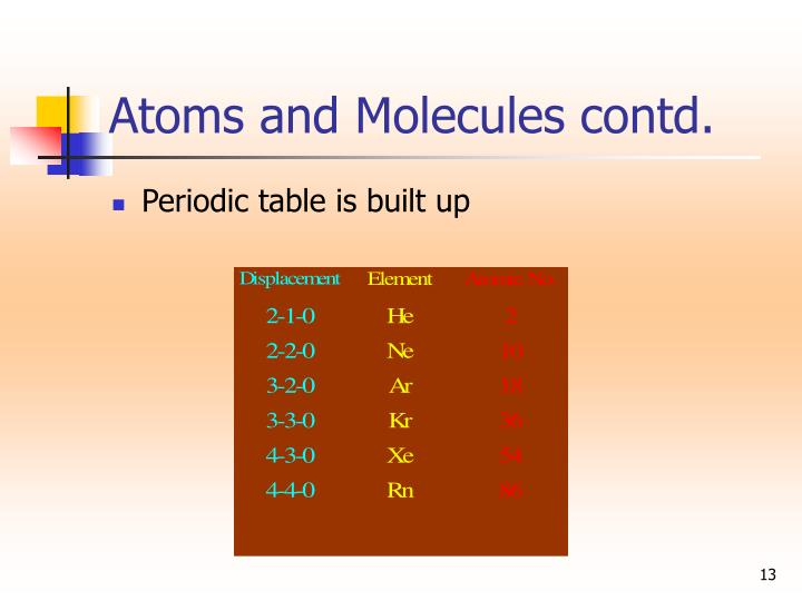 Atoms and Molecules contd.