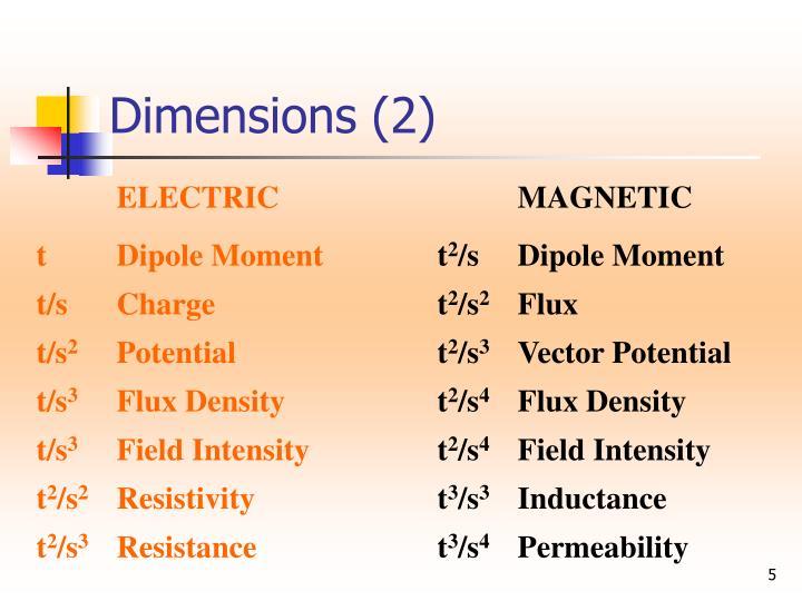 Dimensions (2)