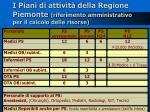 i piani di attivit della regione piemonte riferimento amministrativo per il calcolo delle risorse