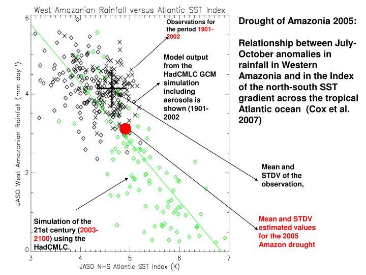 Drought of Amazonia 2005: