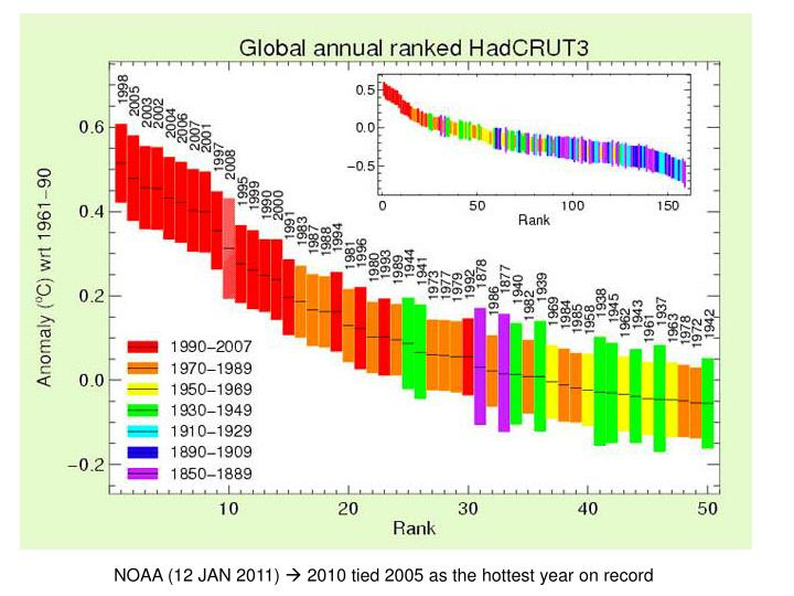an analysis of the earths climate changes since the industrial revolution Carbon dioxide is also formed by the burning of wood, coal, oil, and natural gas, and these activities have increased steadily during the last two centuries since the industrial revolution that the burning of fossil fuels is a major cause of the co 2 increase is evidenced by the concomitant decreases in the relative abundance of both the.