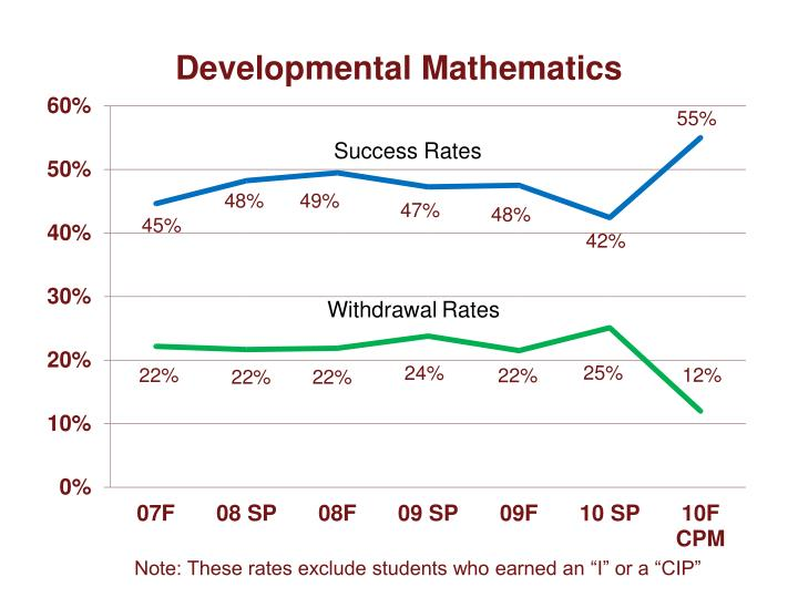 "Note: These rates exclude students who earned an ""I"" or a ""CIP"""