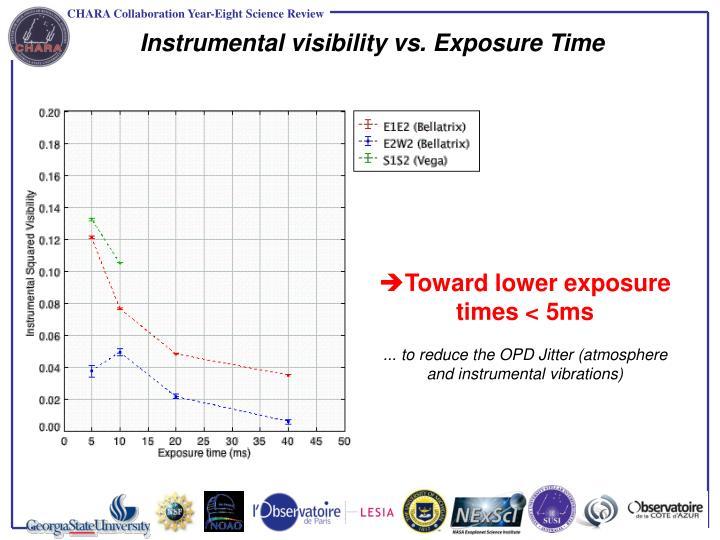 Instrumental visibility vs. Exposure Time