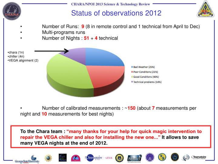 Status of observations 2012