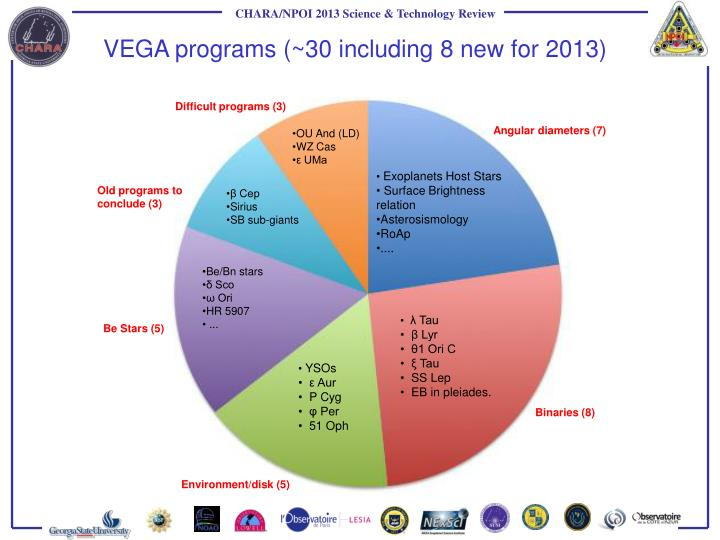 VEGA programs (~30 including 8 new for 2013)