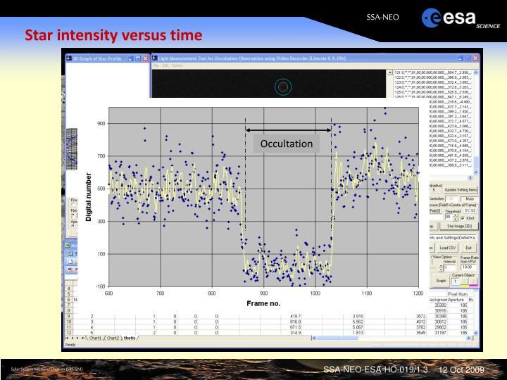 Star intensity versus time