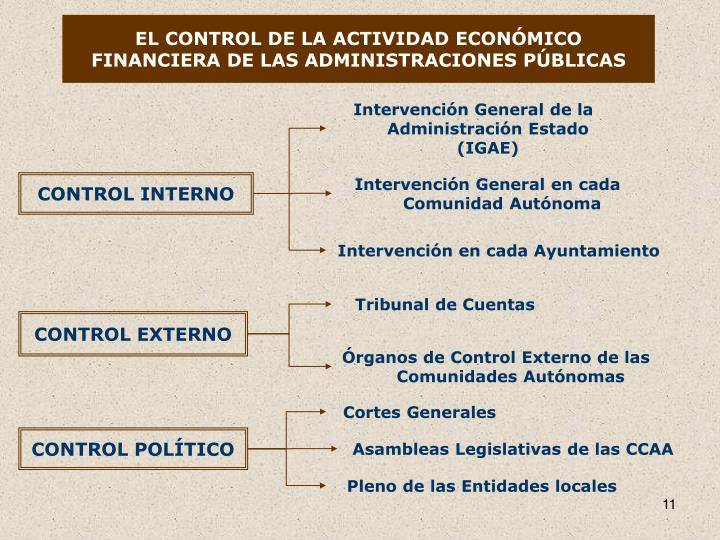 EL CONTROL DE LA ACTIVIDAD ECONÓMICO FINANCIERA DE LAS ADMINISTRACIONES PÚBLICAS