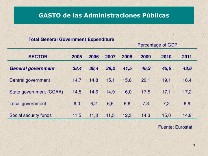 GASTO de las Administraciones Públicas