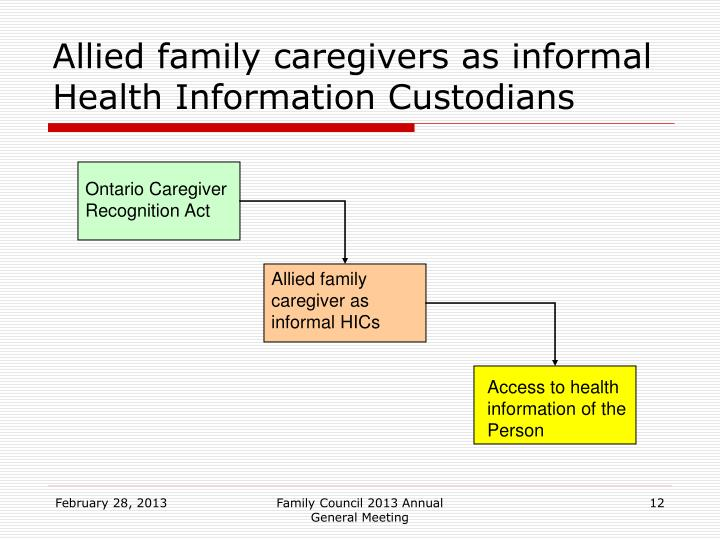 Allied family caregivers as informal Health Information Custodians