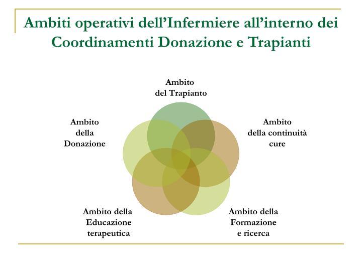 Ambiti operativi dell'Infermiere all'interno dei Coordinamenti Donazione e Trapianti