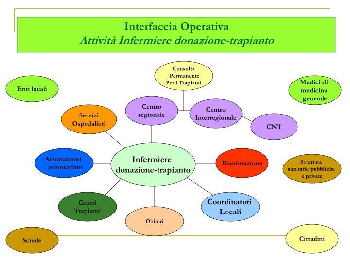 Interfaccia Operativa
