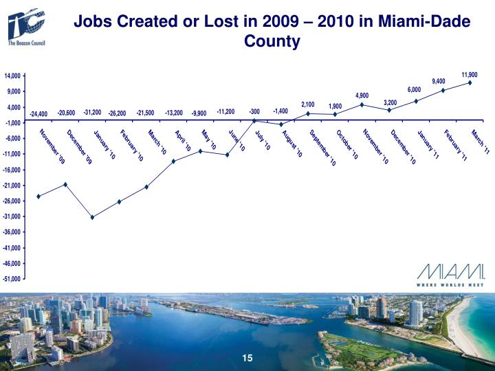 Jobs Created or Lost in 2009 – 2010 in Miami-Dade County