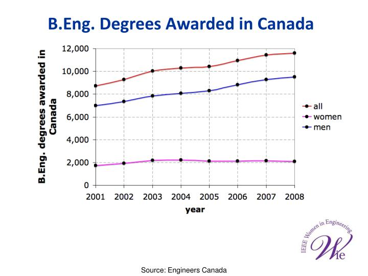 B.Eng. Degrees Awarded in Canada