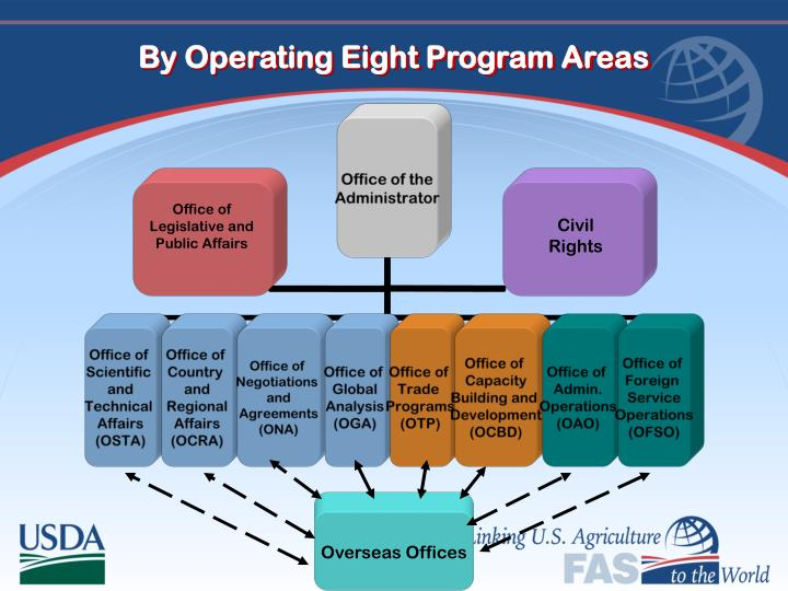 By Operating Eight Program Areas