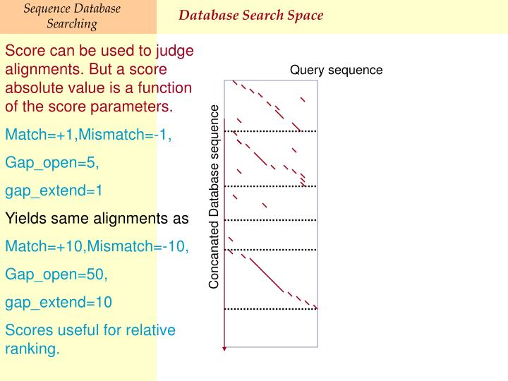Database Search Space