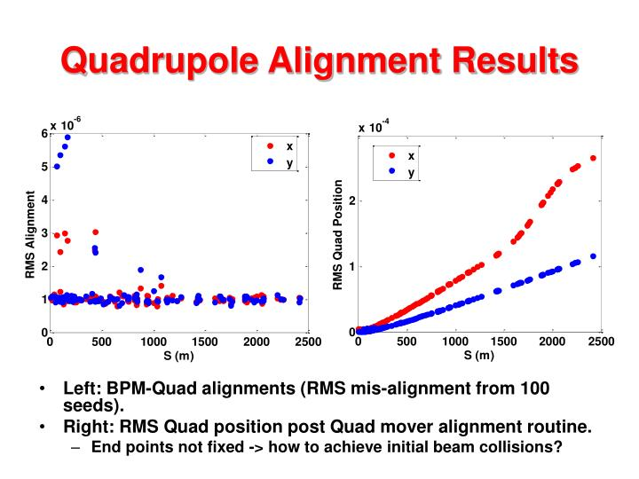 Quadrupole Alignment Results