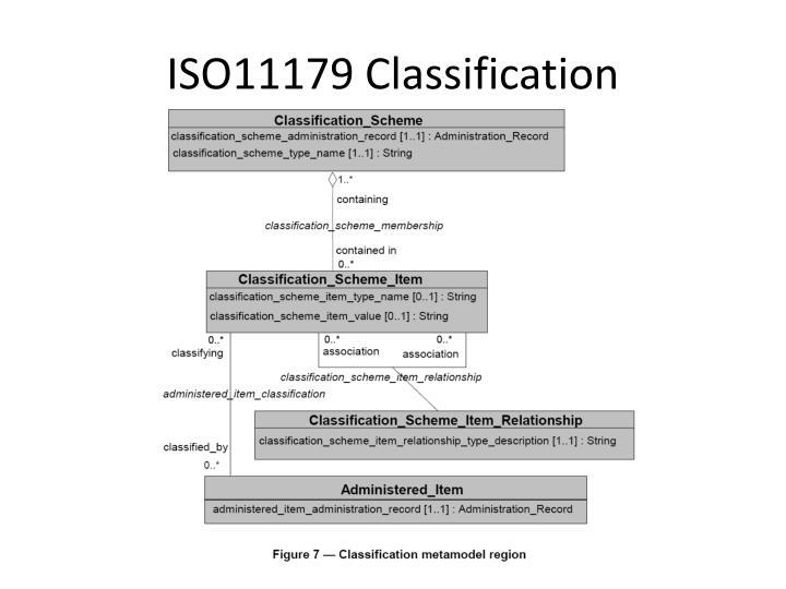 ISO11179 Classification
