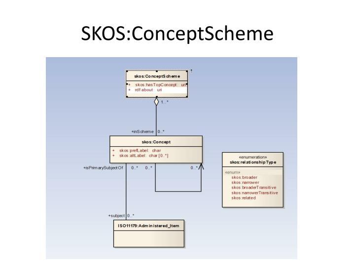 SKOS:ConceptScheme