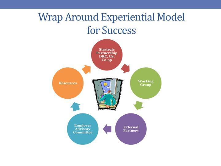 Wrap Around Experiential Model