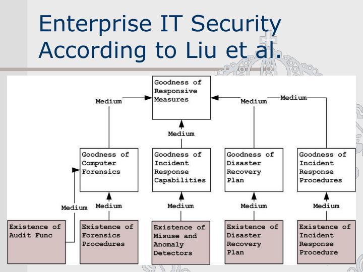 Enterprise IT Security According to Liu et al.