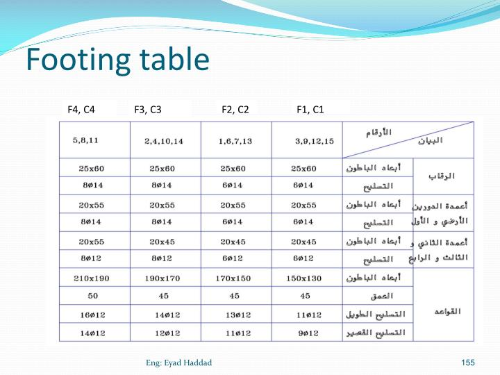 Footing table