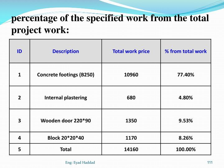 percentage of the specified work from the total project work: