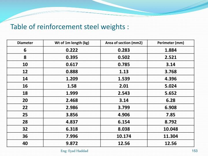 Table of reinforcement steel weights :
