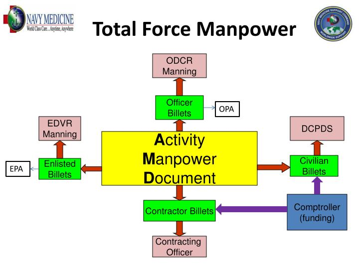 Total Force Manpower