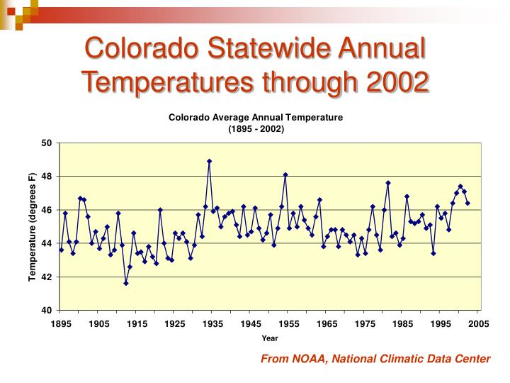 Colorado Statewide Annual Temperatures through 2002