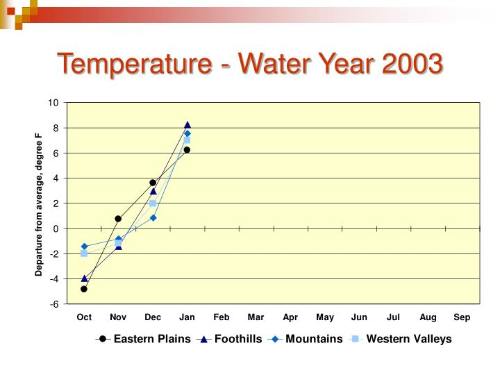 Temperature - Water Year 2003