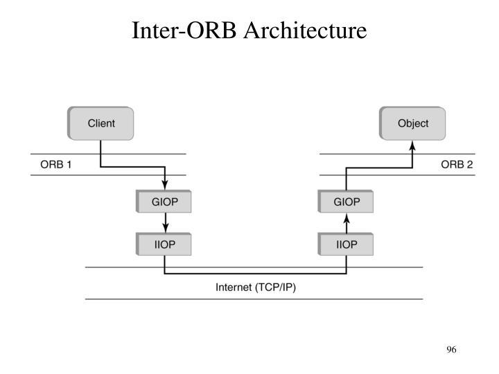 Inter-ORB Architecture