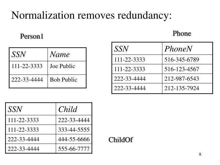 Normalization removes redundancy: