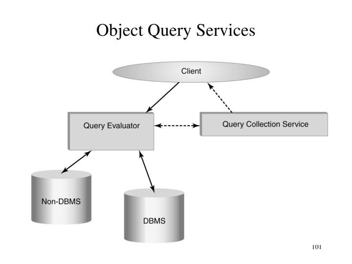 Object Query Services