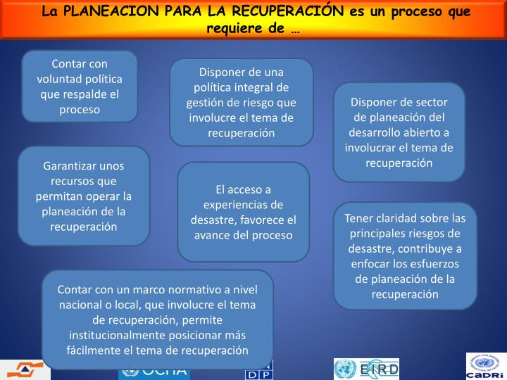 La PLANEACION PARA LA RECUPERACIÓN es un proceso que  requiere de …