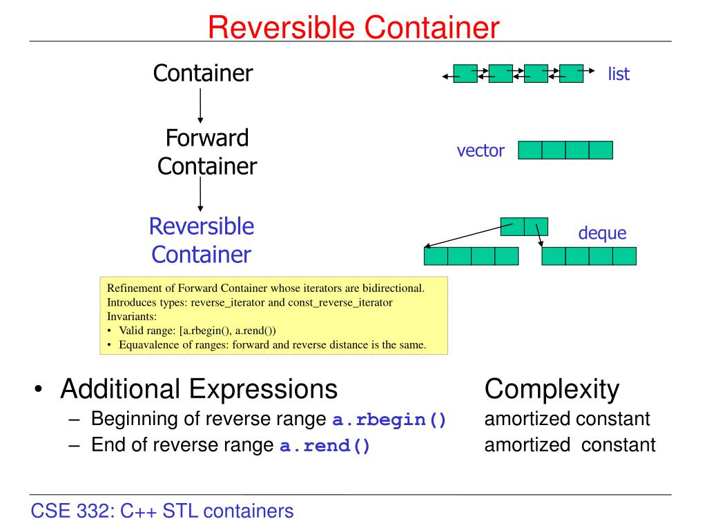 PPT - Intro to the C++ Standard Template Library (STL) PowerPoint