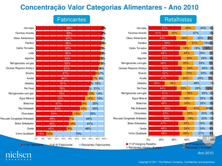 Concentração Valor Categorias Alimentares - Ano 2010