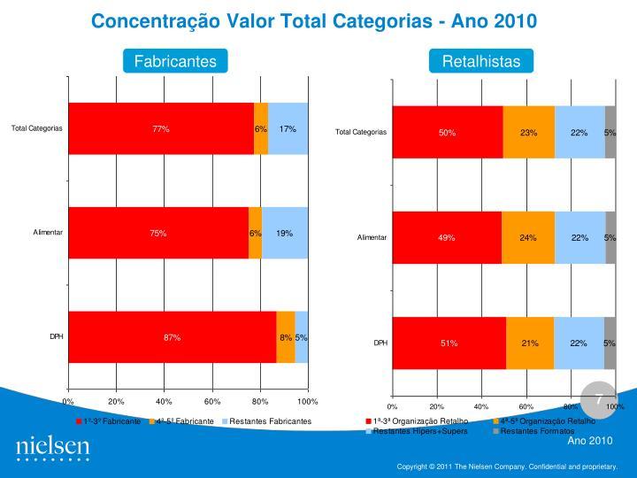 Concentração Valor Total Categorias - Ano 2010