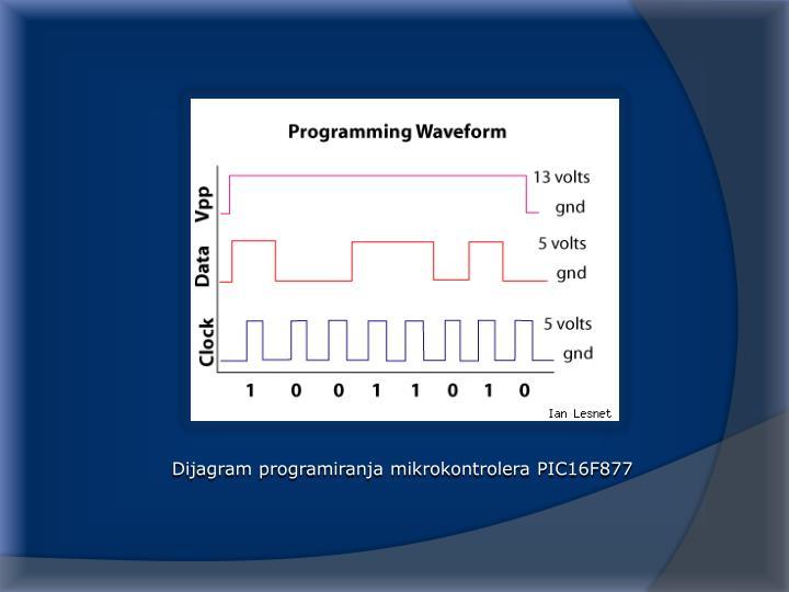 Dijagram programiranja mikrokontrolera PIC16F877