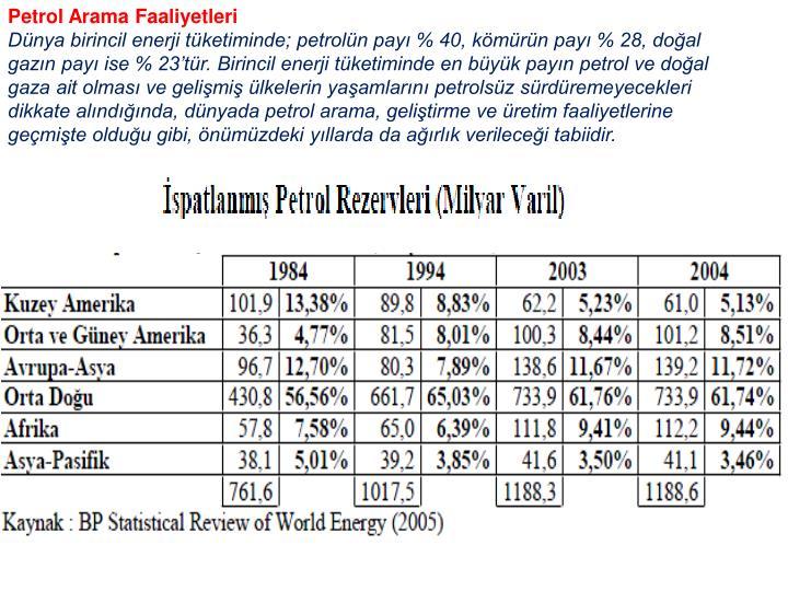 Petrol Arama Faaliyetleri