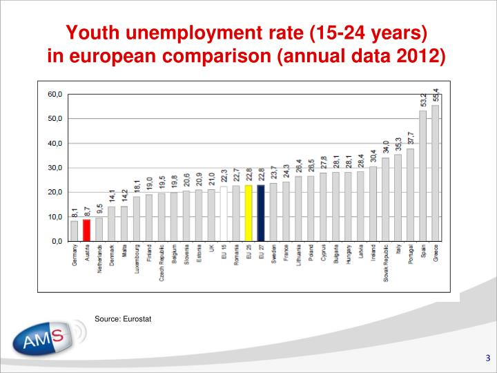Youth unemployment rate 15 24 years in european comparison annual data 2012