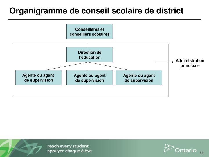 Organigramme de conseil scolaire de district