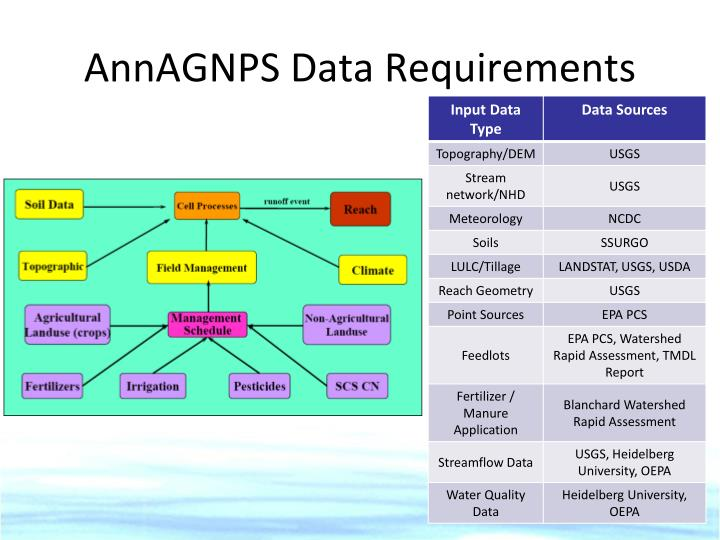 AnnAGNPS Data Requirements
