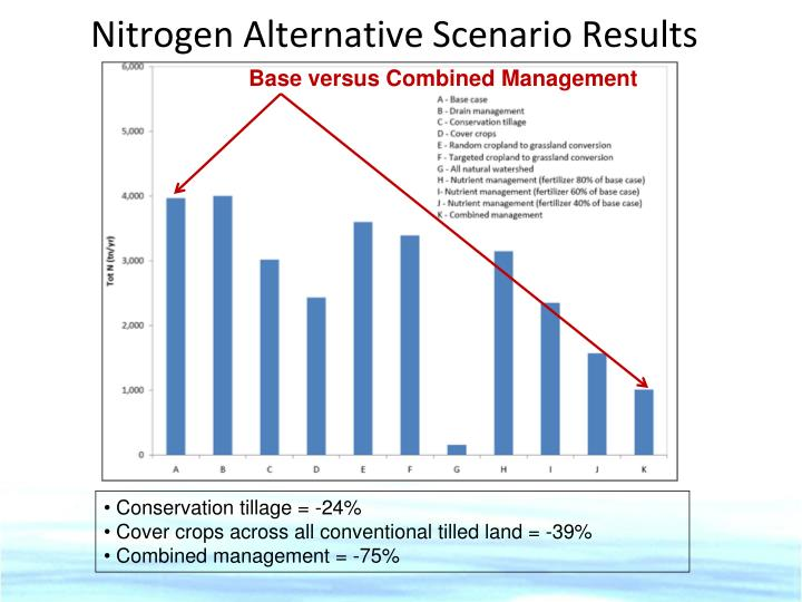 Nitrogen Alternative Scenario Results