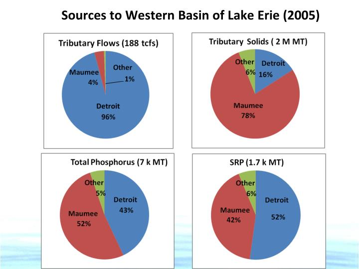 Sources to western basin of lake erie 2005