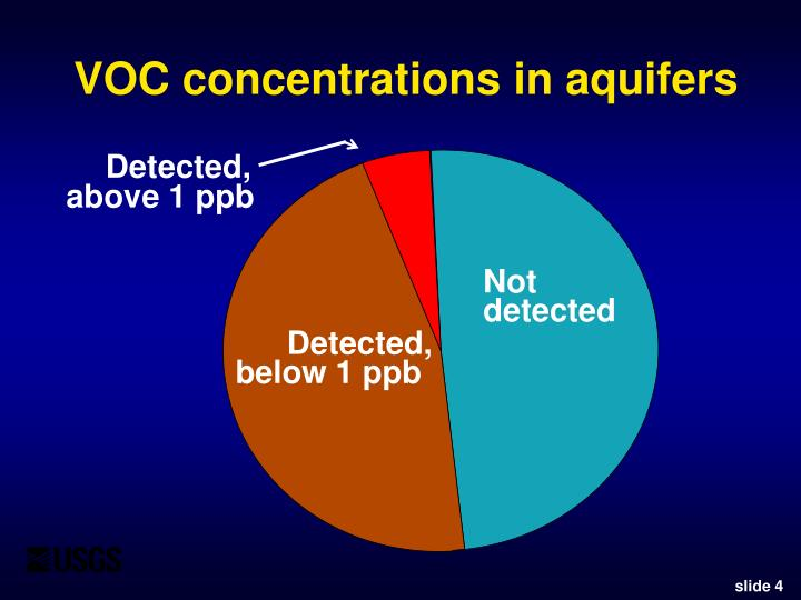 VOC concentrations in aquifers