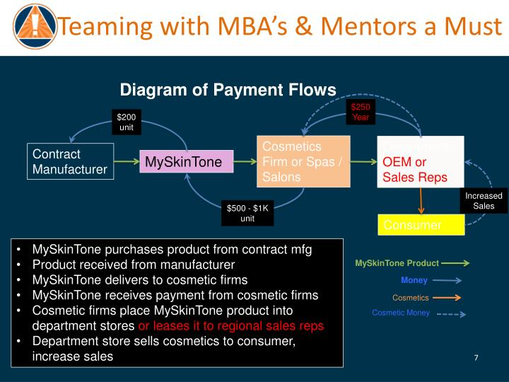 Teaming with MBA